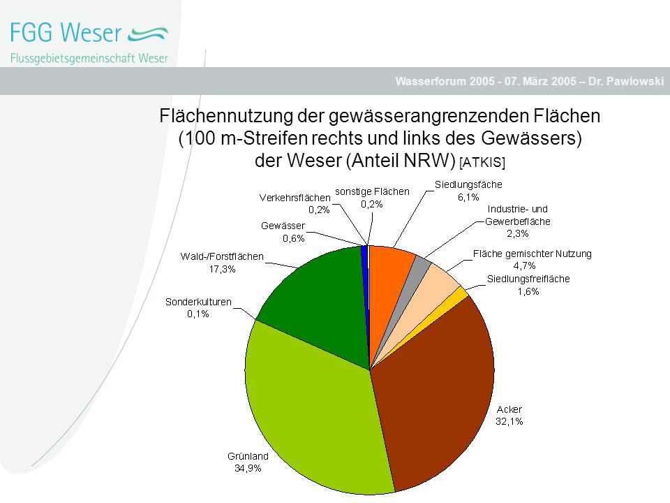Flächennutzung der gewässerangrenzenden Flächen (100 m-Streifen rechts und links des Gewässers) der Weser (Anteil NRW) [ATKIS]